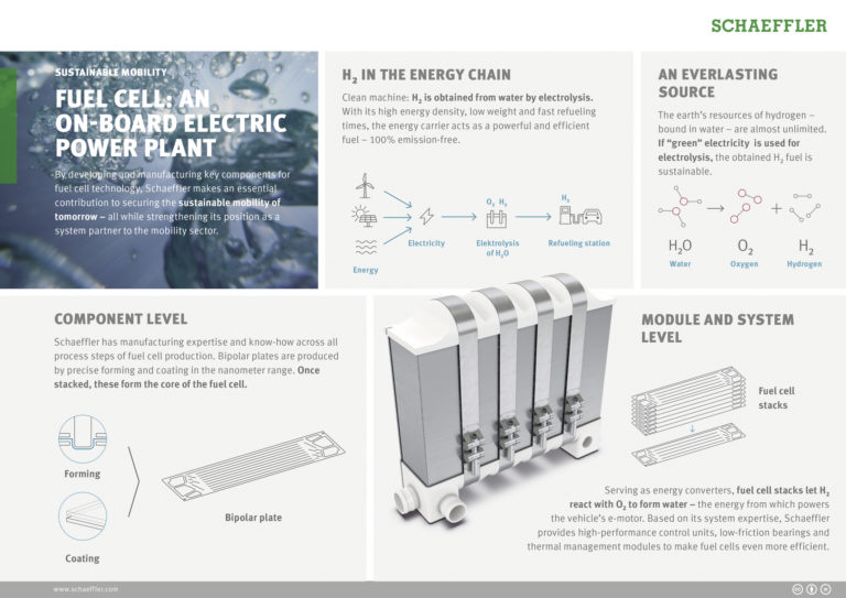 Hydrogen is an energy carrier with potential for Schaeffler